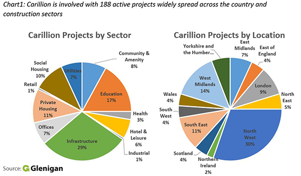 Glenigan analyses likely impact of Carillion collapse