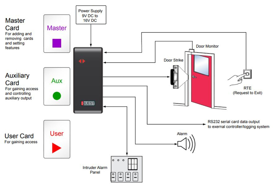 nortech u2019s standalone access control system is a reliable and cost