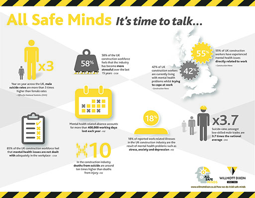 Shocking figures laid bare in new mental fitness infographic